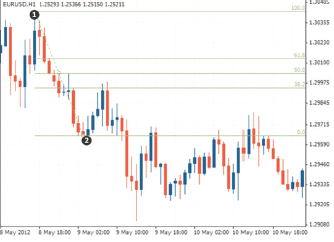 What is a Fibonacci Retracement in forex trading?
